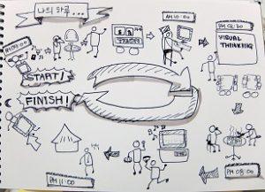 Visual thinking: ¿Qué es? Y ¿para qué funciona?